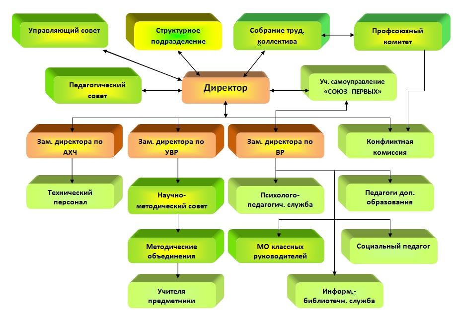 Что означает структурное подразделение организации? - трудовое право и законы