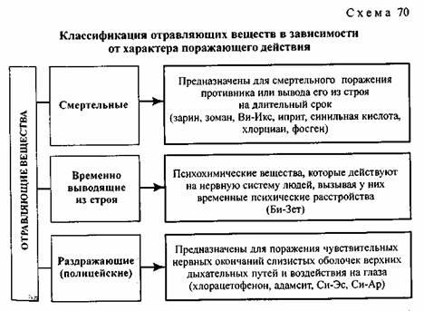 Химическое оружие россии