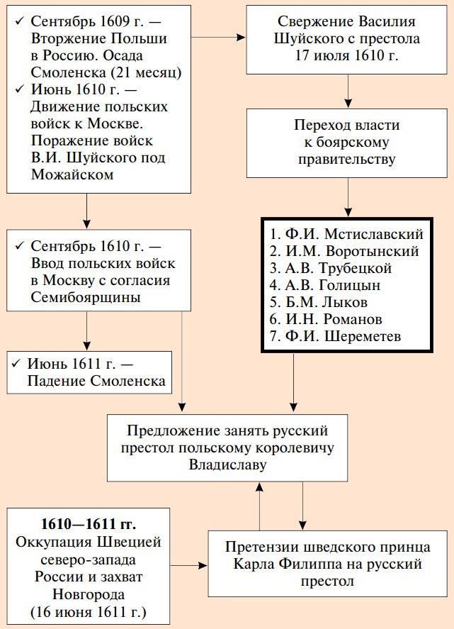 Семибоярщина 1610-1613 годов (кратко) | tvercult.ru