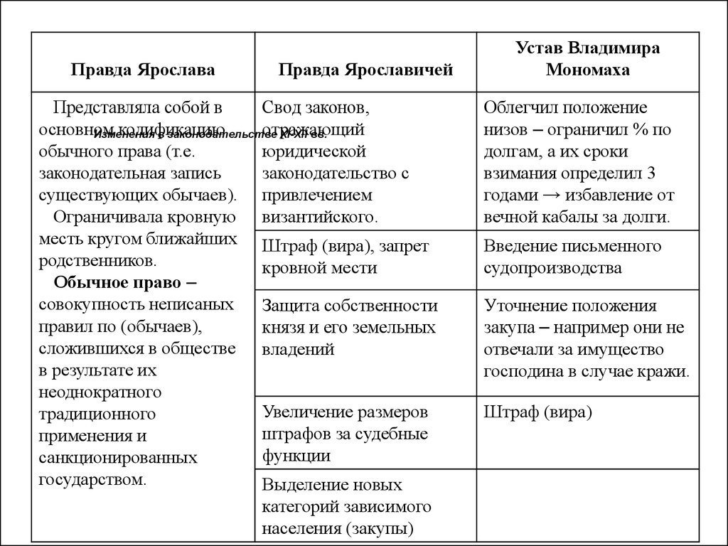 Основные редакции русской правды