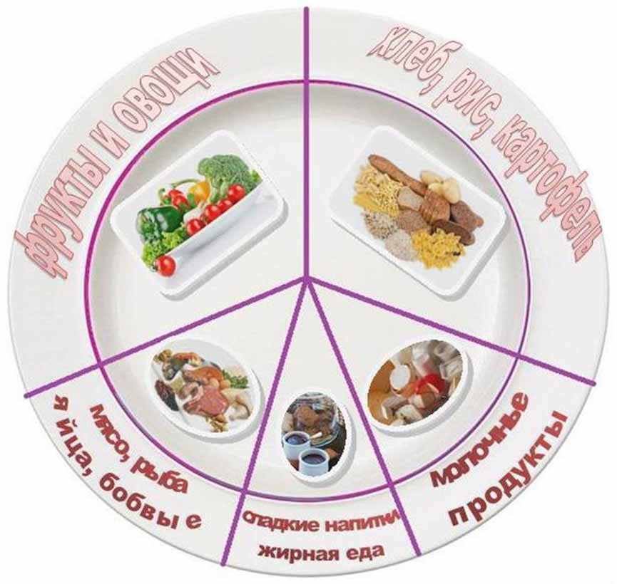 Духовная пища