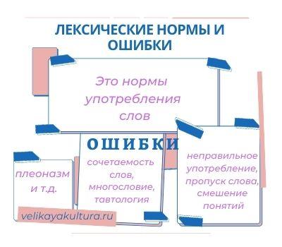 Лексические нормы / справочник :: бингоскул