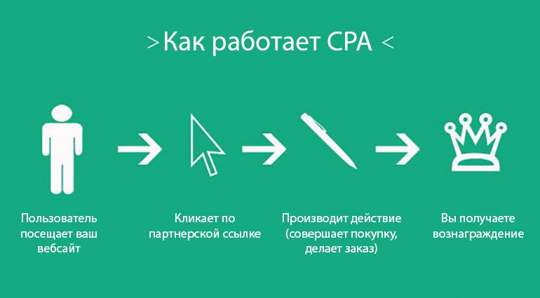 Что такое cpa (cost per action) в рекламе? cpa трафик
