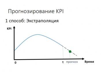 Метод экстраполяции — это ... что такое метод экстраполяции: методы, применение