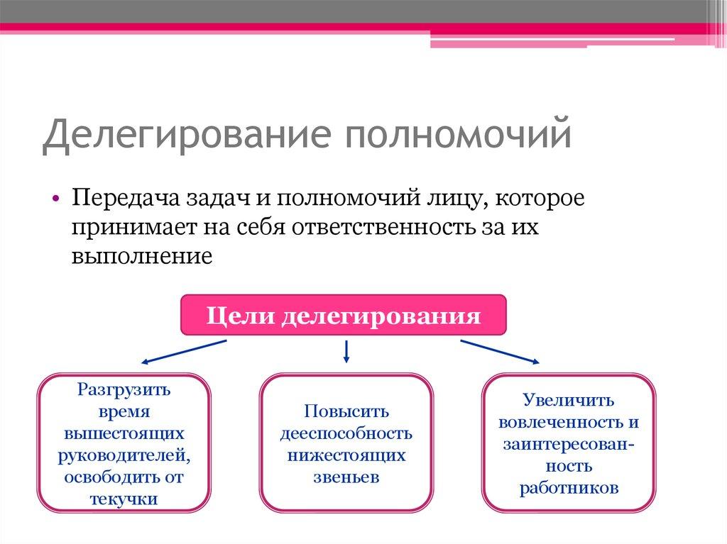 Что такое делегирование полномочий - чем делегирование отличается от постановки задач?
