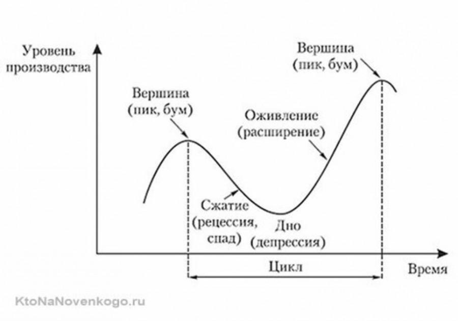 Рецессия — что это такое простыми словами, каковы ее последствия