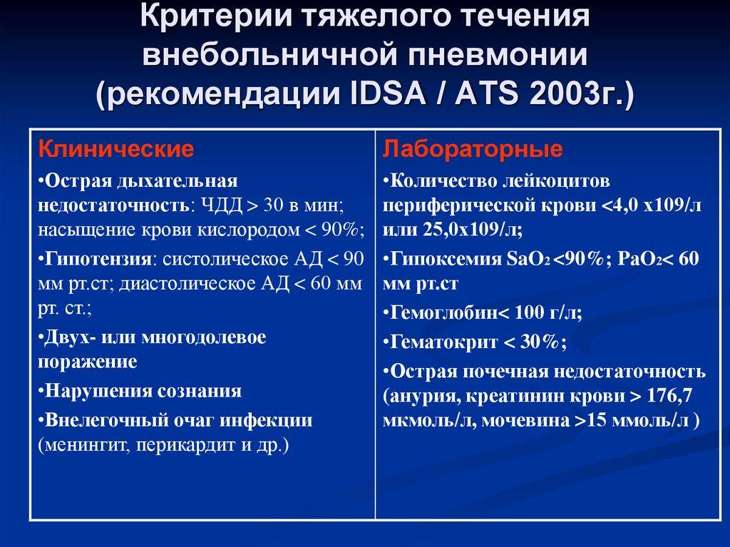 Обеспечение аппаратами ивл и экмо в россии по регионам и сша, британии