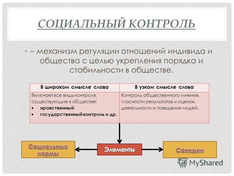 Социальное поведение и социальный контроль. формы и функции социального контроля