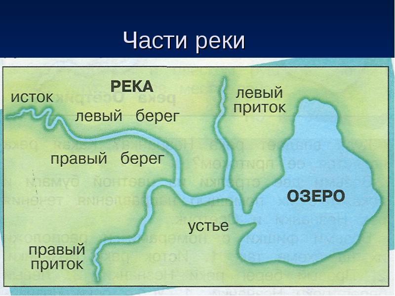 Что такое исток? значение и употребление слова. исток реки