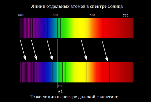 Красное смещение, иной взгляд - космос - медиаплатформа миртесен