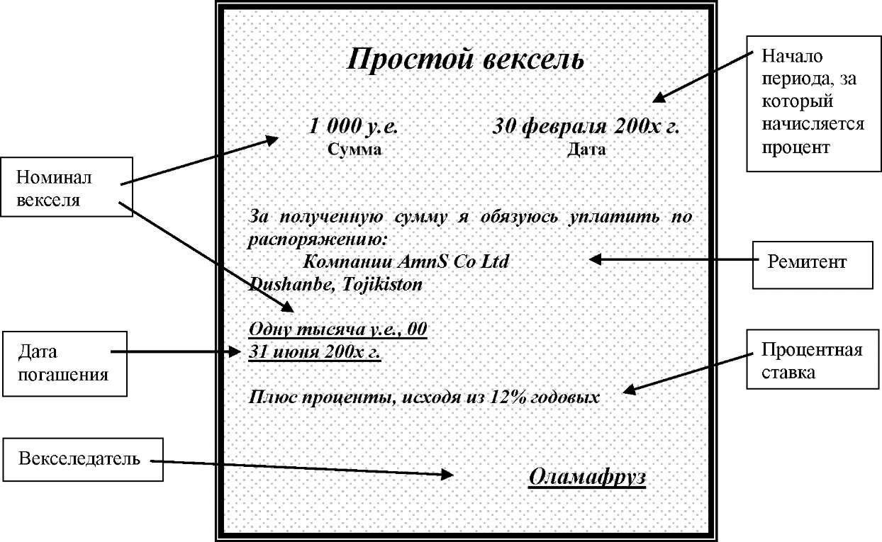Вексель — википедия. что такое вексель