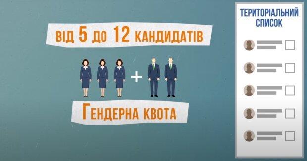 Мажоритарная избирательная система и её разновидности