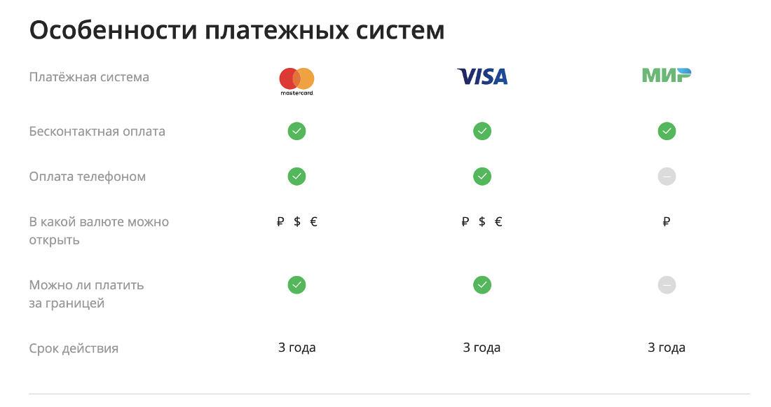 Как получить карту моментум в сбербанке