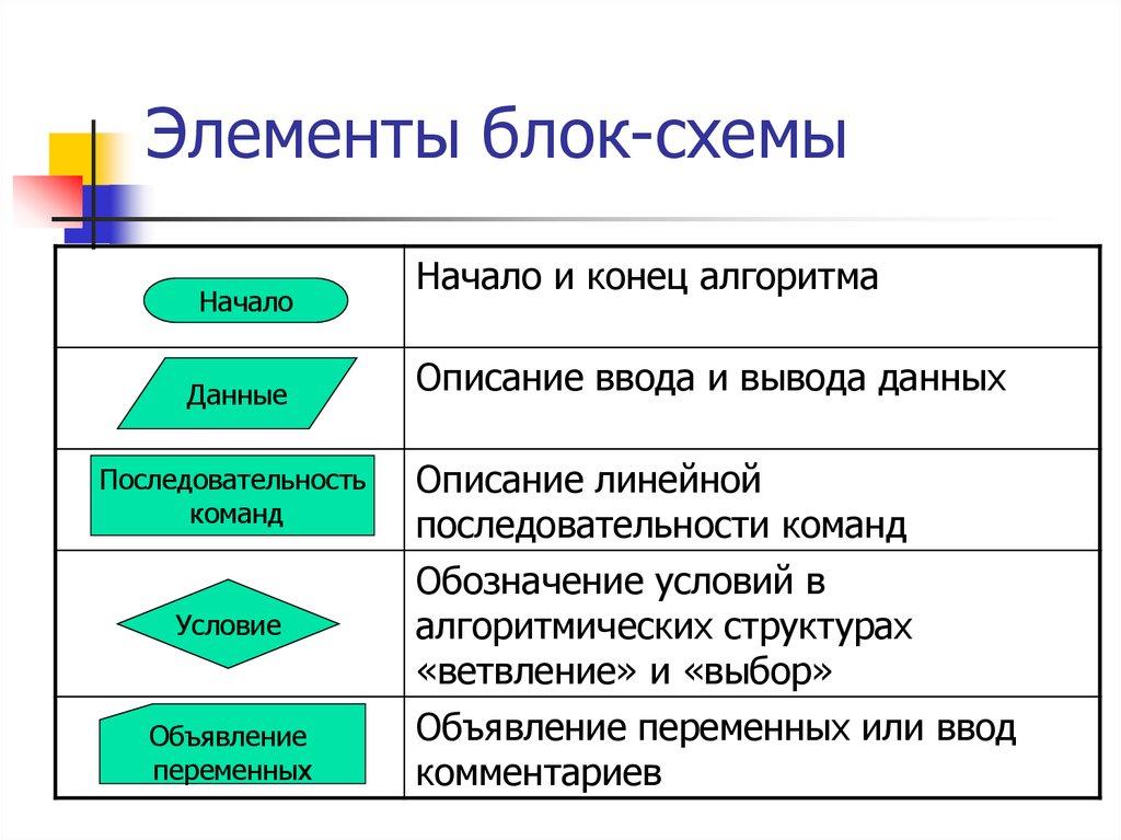 Тест по теме «алгоритм. свойства и виды алгоритмов»