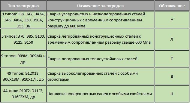 Сварочные электроды. назначение, виды и характеристики