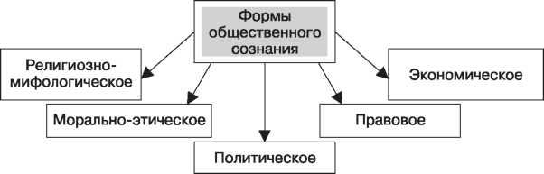 Примеры общественного сознания