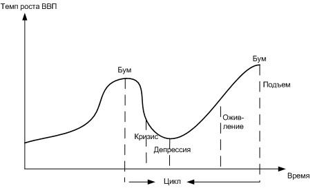 Экономические циклы: виды, фазы и причины возникновения