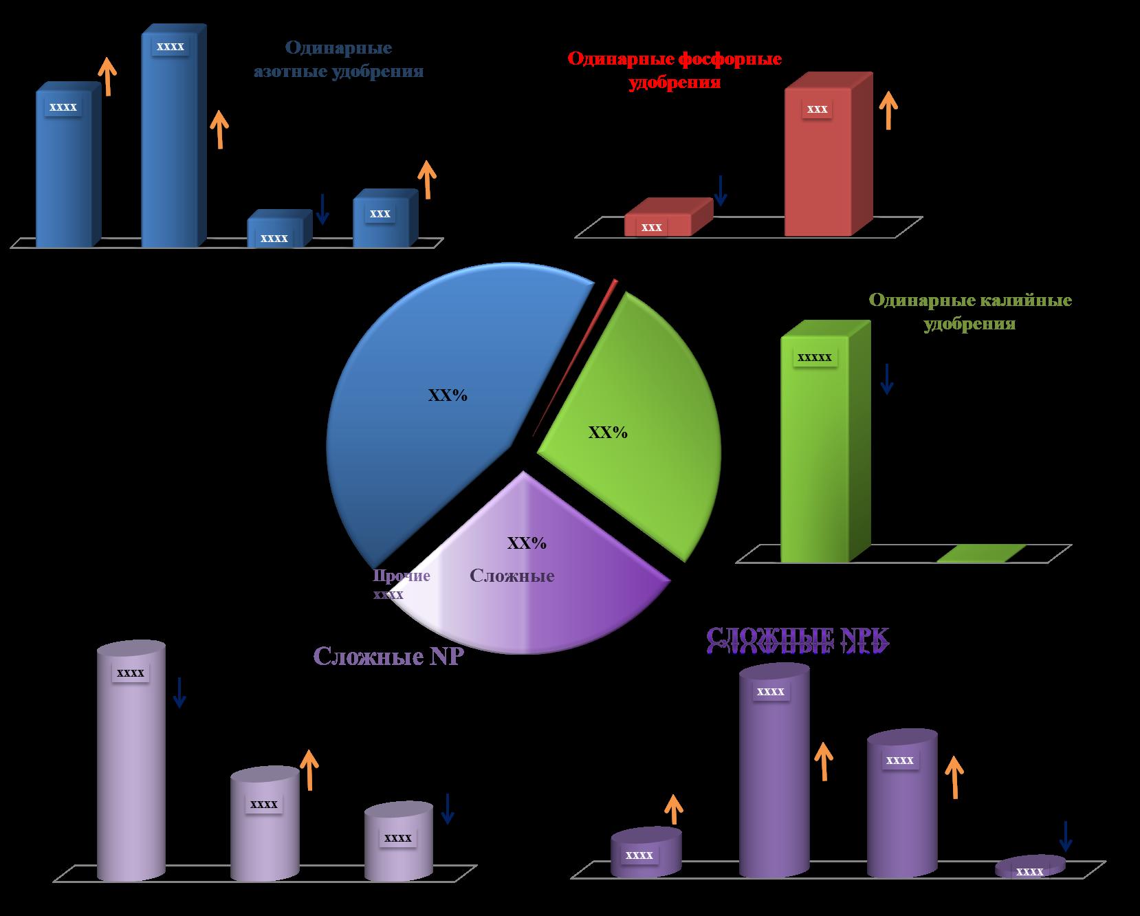 Минеральные удобрения их виды и характеристика в таблице
