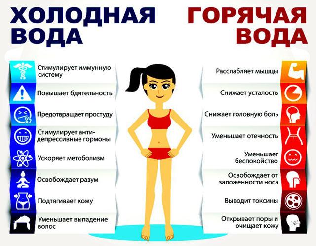 Контрастный душ: правила приема, противопоказания, польза.