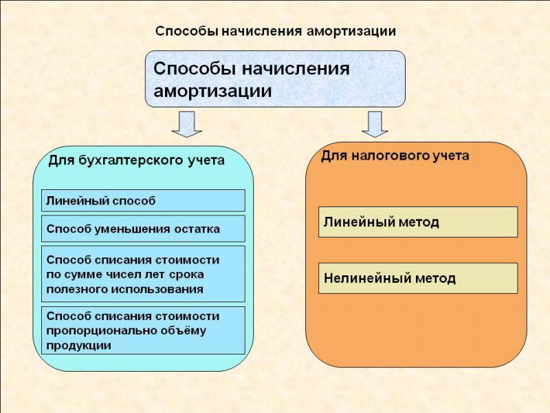 Амортизация основных средств (ос) вбухгалтерском учете   — контур.экстерн