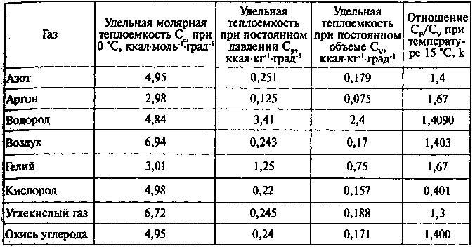 Удельная теплоемкость воды – определение, таблица при различных температурах