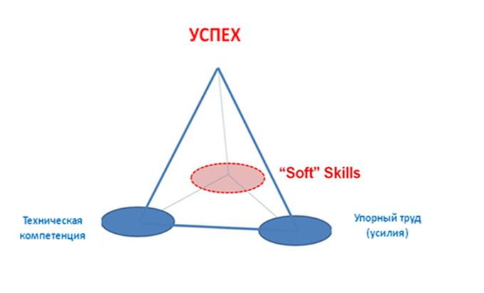 Исследование soft skills: как к этим навыкам относятся разработчики | techrocks