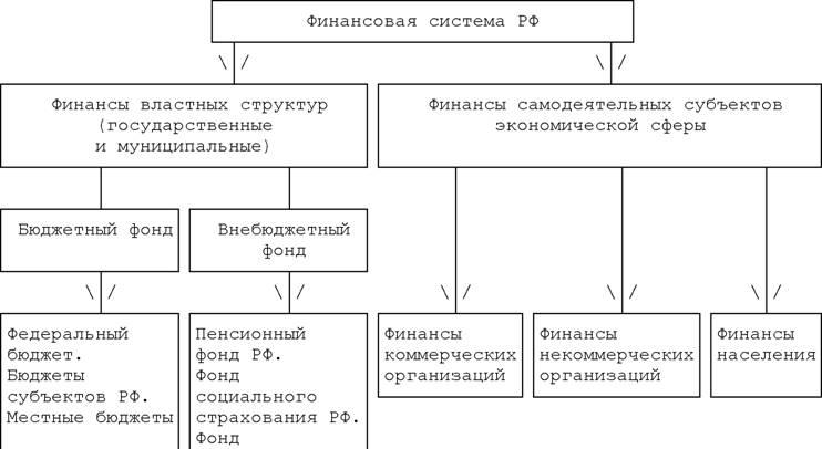 Финансовая система российской федерации, её современное состояние