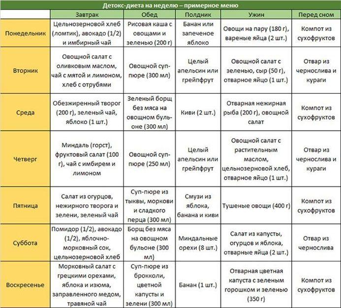 Детоксикация организма: методы и средства