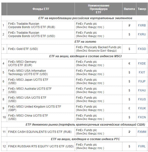 Fxgd etf: плюсы и минусы инвестирования - finsovetnik.com - готовые инвестиционные идеи и обучение инвестированию с нуля