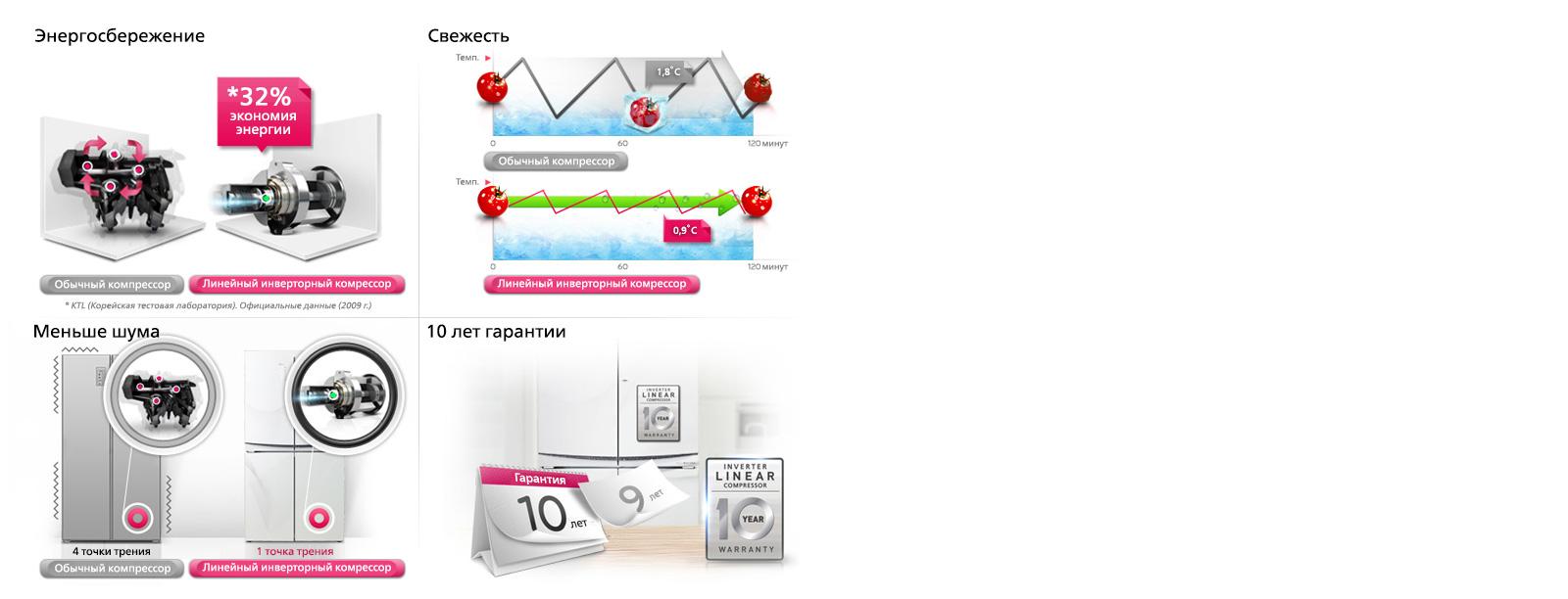 Инверторные холодильники: топ - 10 лучших моделей