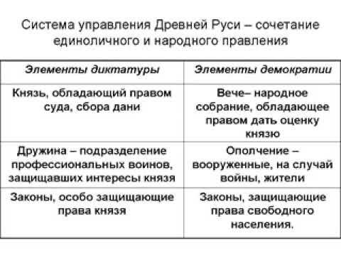 «русская правда» — свод законов древней руси