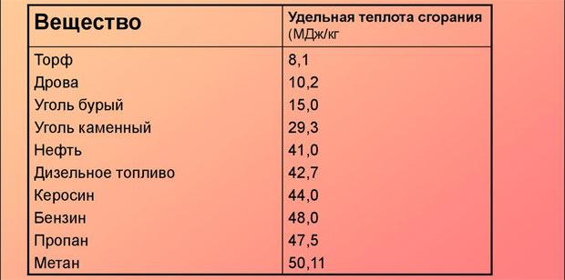 Количество теплоты - вики