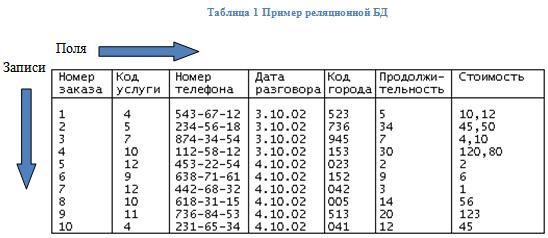 1.2.5. первичный и внешний ключ - transact-sql в подлиннике : персональный сайт михаила флёнова