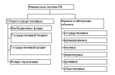 2.2. финансовая система и её звенья. финансы и кредит. учебное пособие