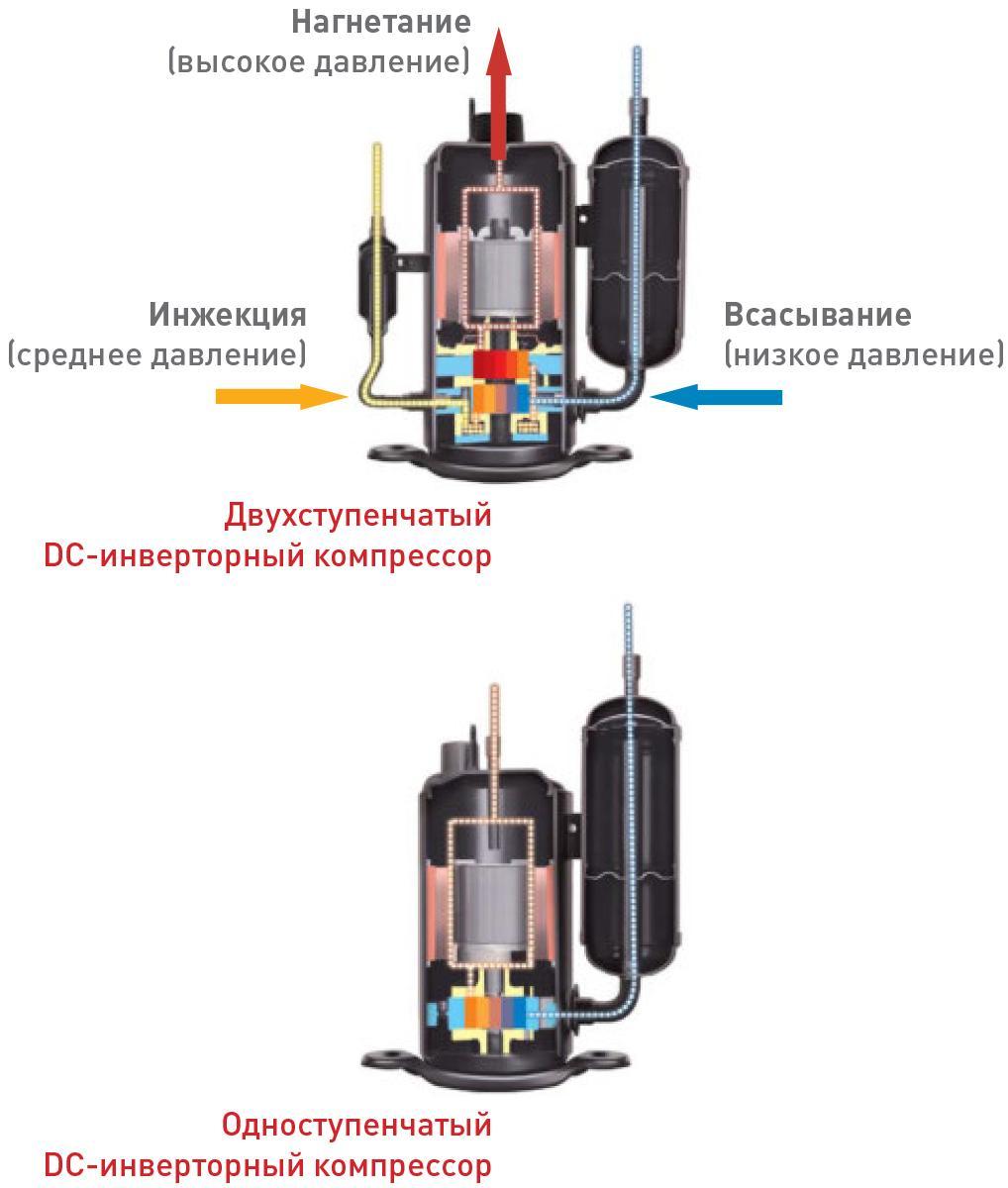 Инверторный компрессор в холодильнике: что это такое, как работает, плюсы и минусы, сравнение с обычным холодильником, советы.