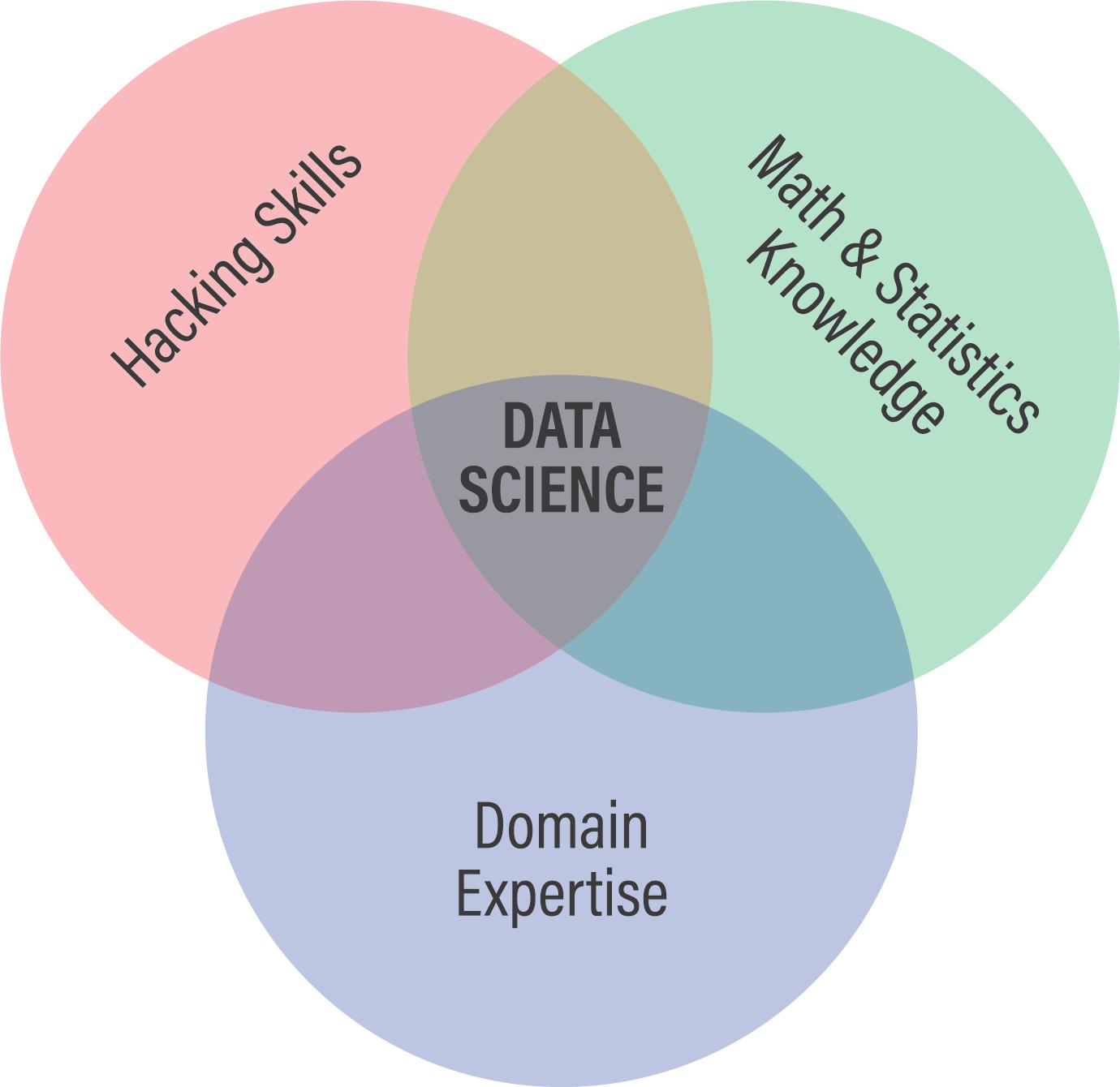 Как стать более востребованным специалистом в сфере data science в 2019 / хабр