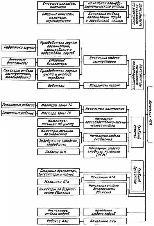 Автотранспортное предприятие: понятие, задачи и организационная структура – sprintinvest.ru
