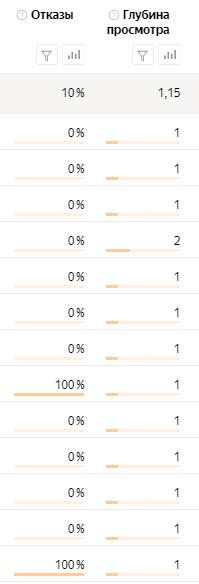 Что такое процент показателя отказов в яндекс метрике?