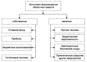 Оборотные средства, понятие, состав собственных оборотных средств предприятия, нормируемые и ненормируемые оборотные средства, анализ, какие стадии проходят, среднегодовая стоимость, показатели   tvercult.ru