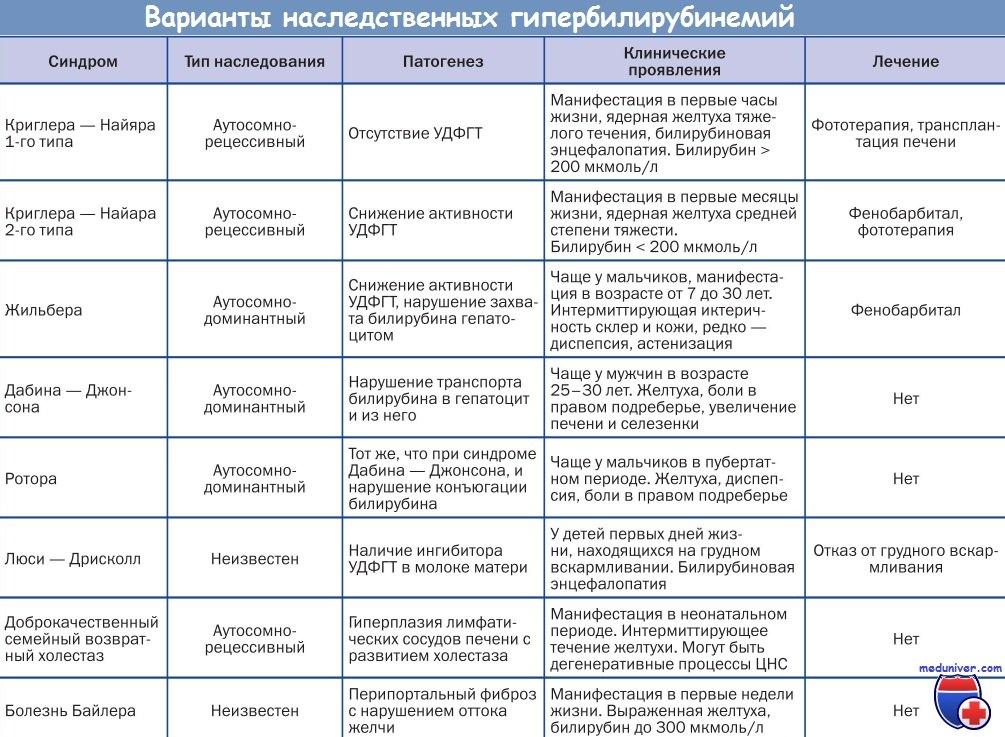 Основные симптомы, признаки и лечение холестаза