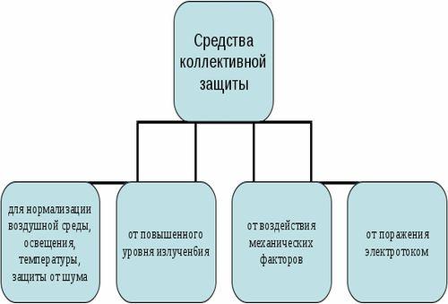 Понятие о коллективных средствах защиты, их назначение и устройство