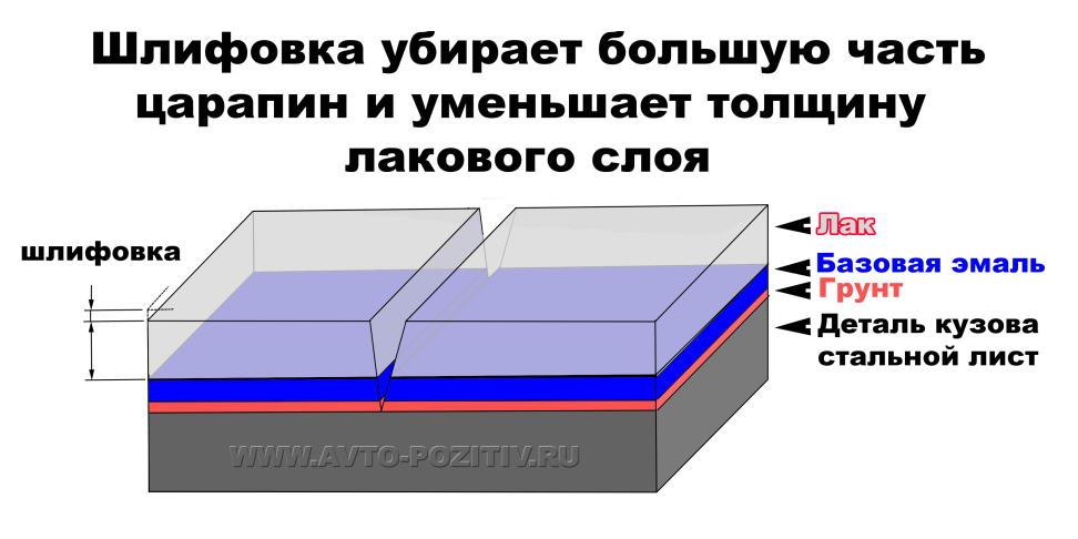 Как измерить толщину лкп на автомобилях? таблица заводских значений