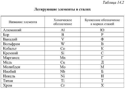 Легирование (металлургия) — википедия. что такое легирование (металлургия)