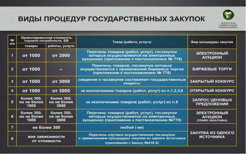 Единый реестр участников закупок 44-фз в 2020 году