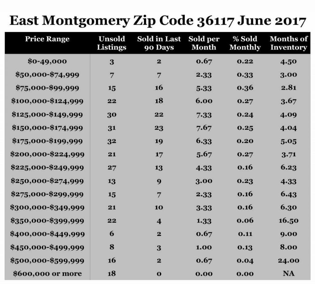 Zip-код - вики