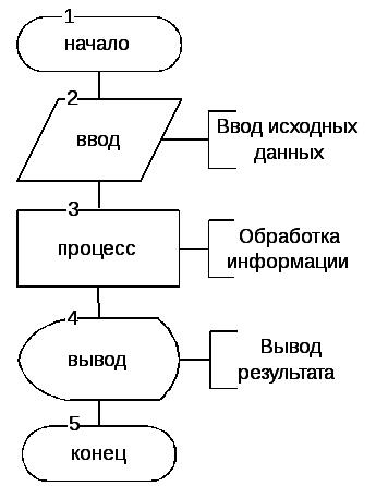 Алгоритмы. разработка алгоритма решения задачи