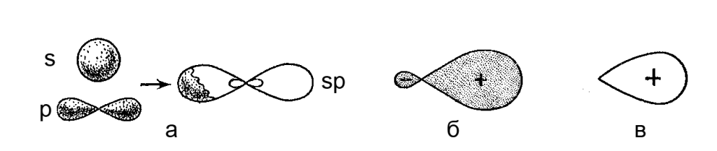 Атомная орбиталь — википедия