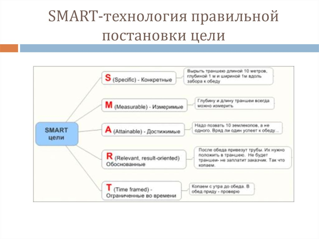 Smart – система постановки целей