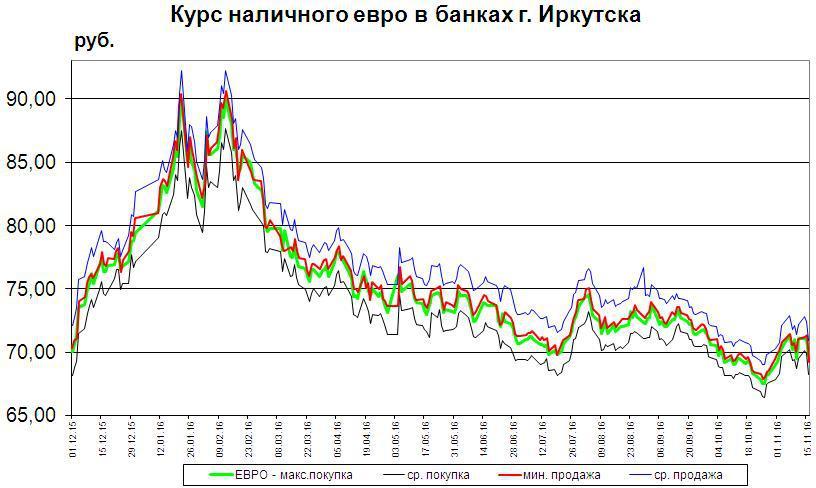 Евро, euro: валюта