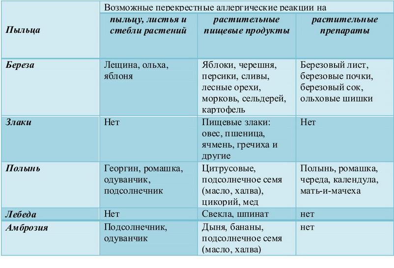 Поллиноз — википедия. что такое поллиноз